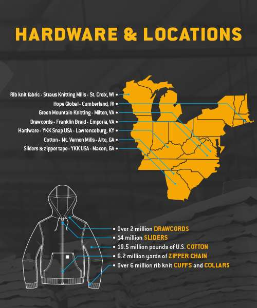 Hardware and locations