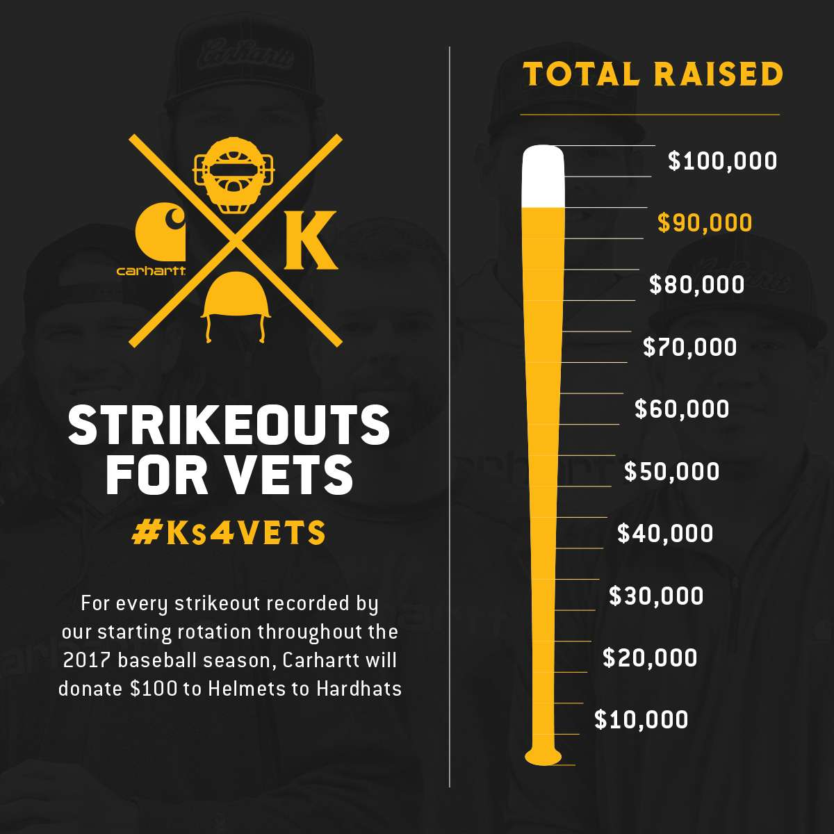 strikeout for vets.  for every strikeout recorded by our starting rotation throughout the 2017 baseball season., carhartt will donate $100 to helmets to hardhats.  Total raised