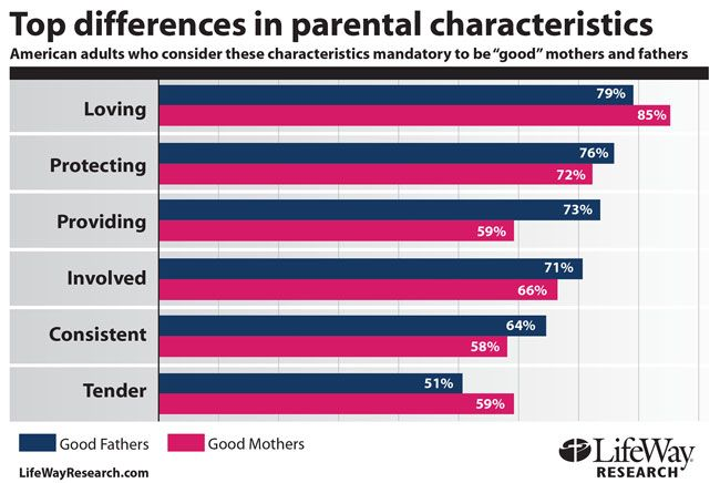 What Are 20 Characteristics of a Good Parent?
