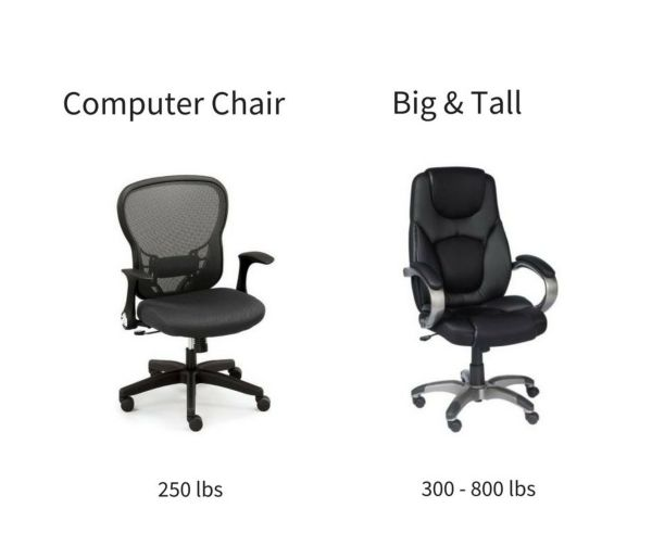 Active Ergonomic Chairs