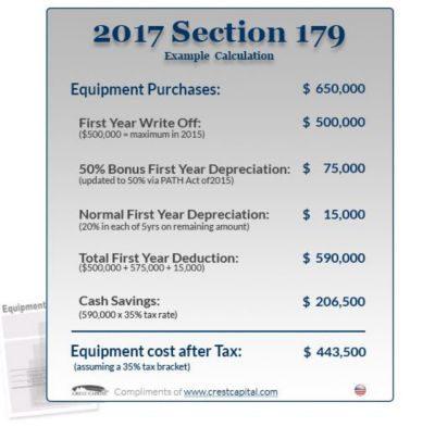 So, If The $10,000 Of Furniture Was Part Of Capital Investments Above  $500,000, There Would Be An Additional $5,000 Of Depreciation Allowed For  2017 On That ...