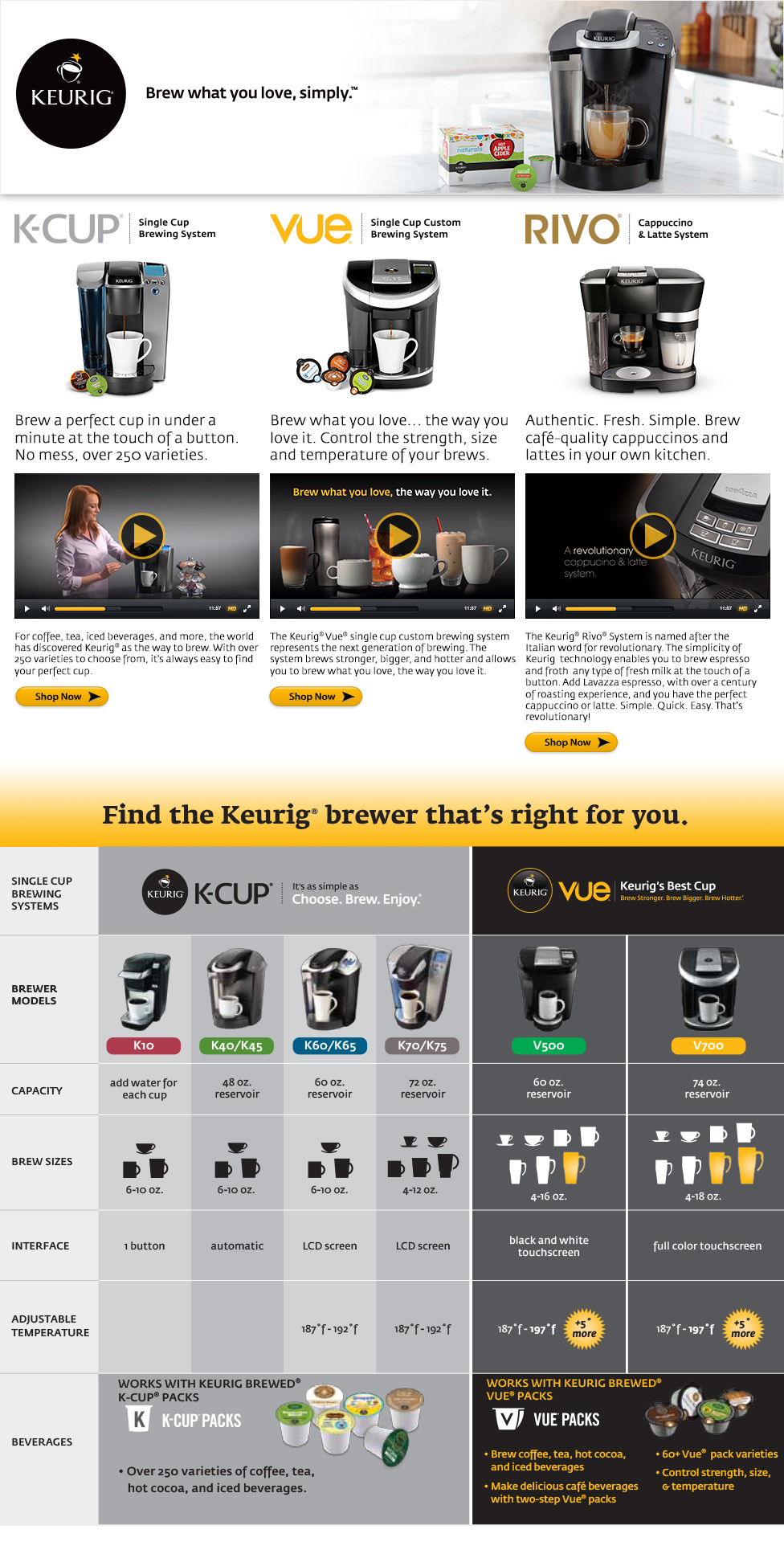 Keurig comparison chart