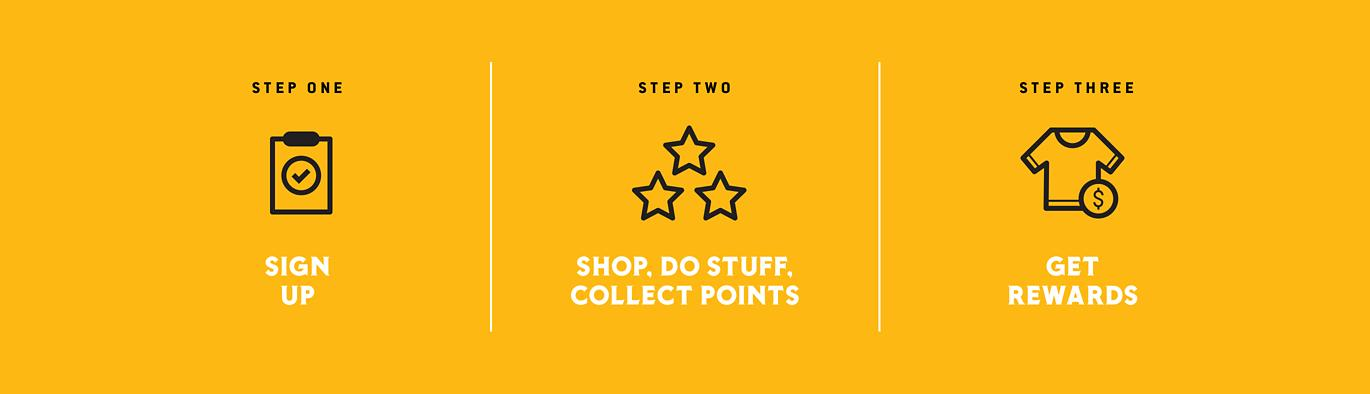 Step One, Sign up; Step Two, Shop, Do Stuff, Collect Points; Step Three, Get Rewards