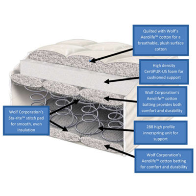 "Wolf Corporation's Sleep Comfort Deluxe 8"" Innerspring Mattress"""
