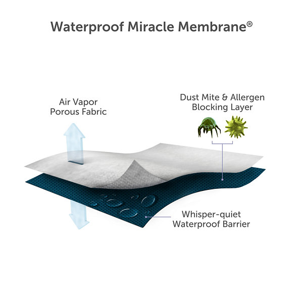 Protect-A-Bed Allerzip Smooth Waterproof Allergen Barrier Pillow Protector