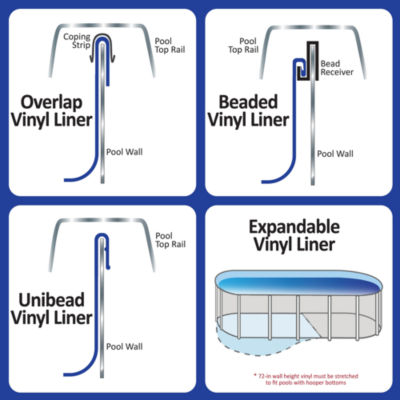 Swimline Blue 18-ft Round Standard Gauge Overlap Liner - 48/52-in