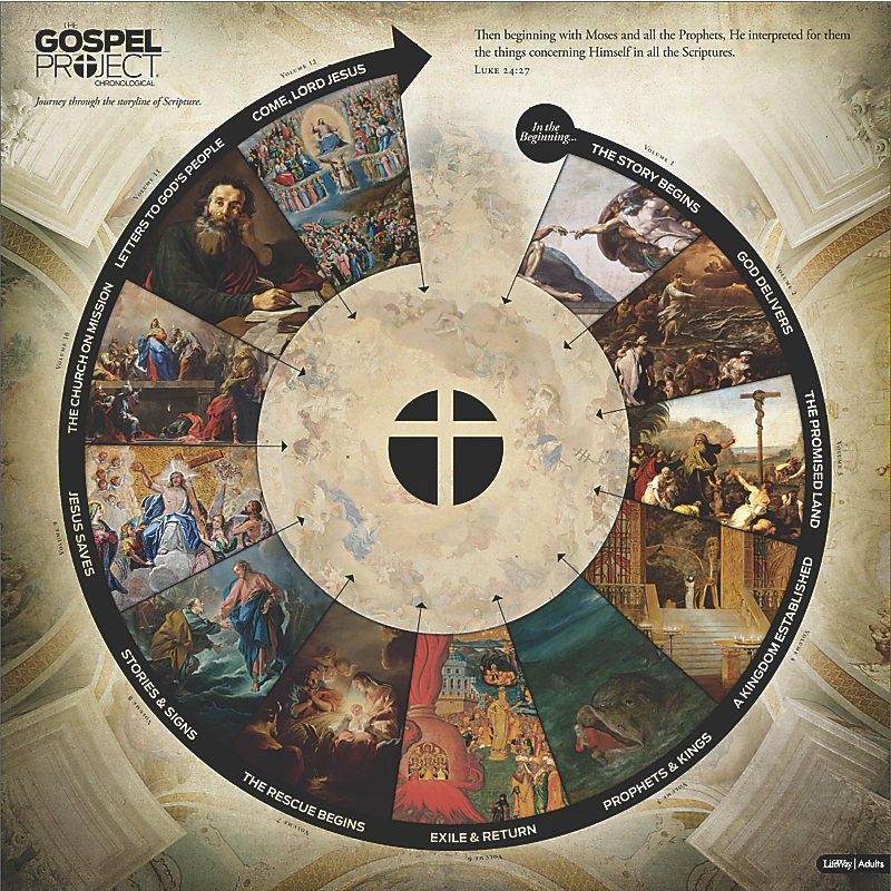 The Gospel Project for Adults: Circular Timeline