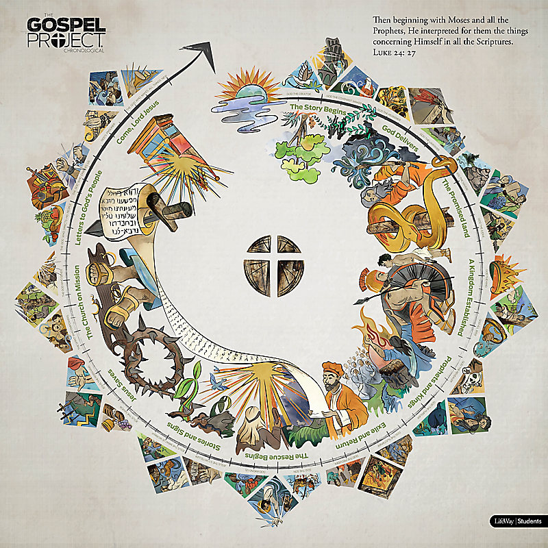 The Gospel Project for Students Circular Timeline