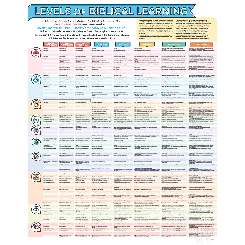 Levels of Biblical Learning Poster: Birth-High School (Pkg. 10)