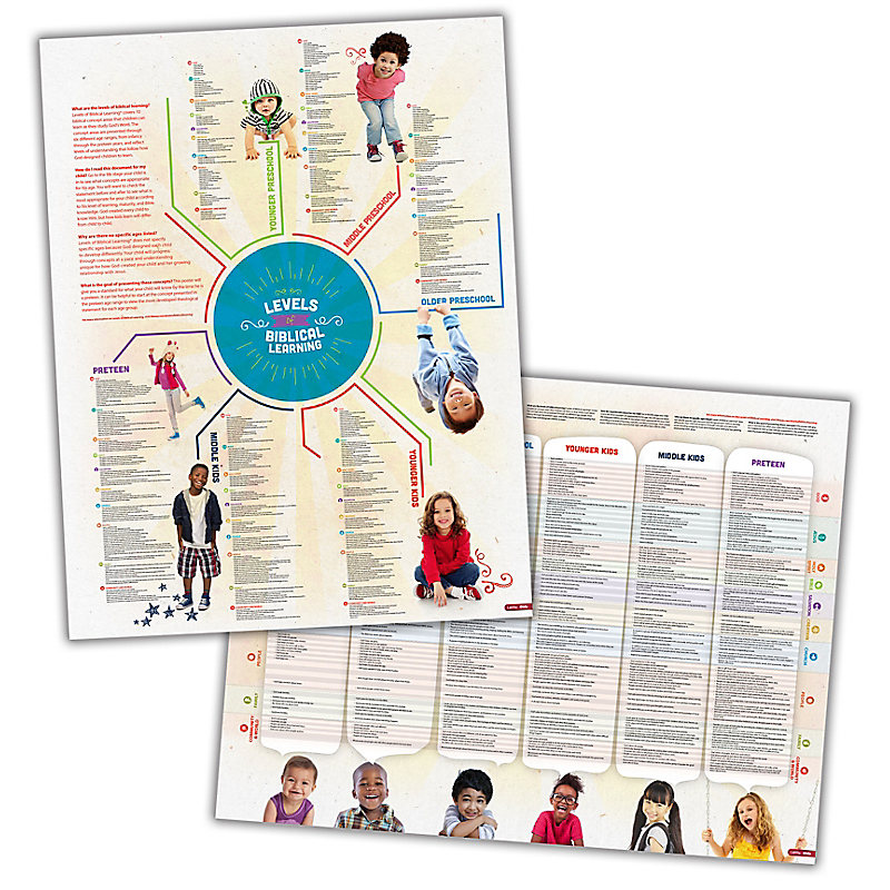 Level of Biblical Learning Poster Pkg. 10