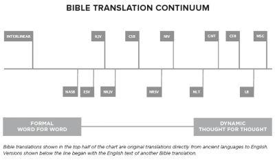 Continuum Chart