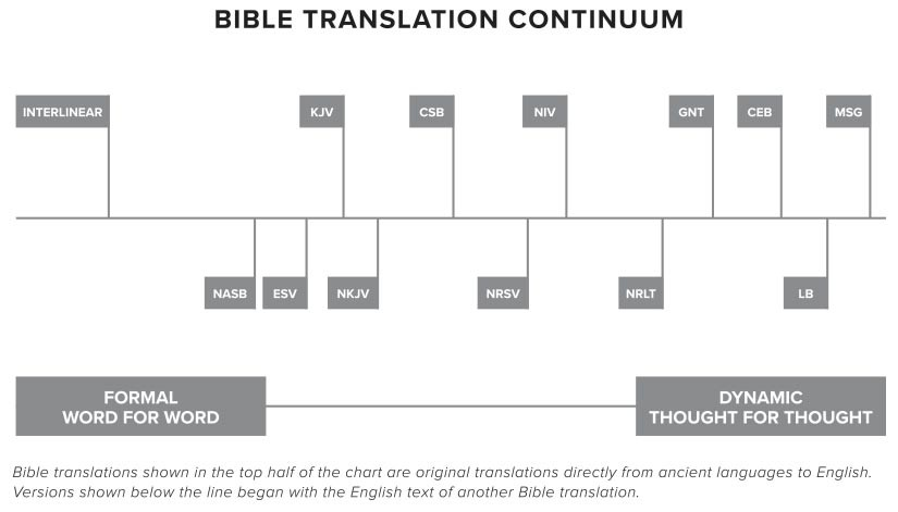 Bible Translations Continuum
