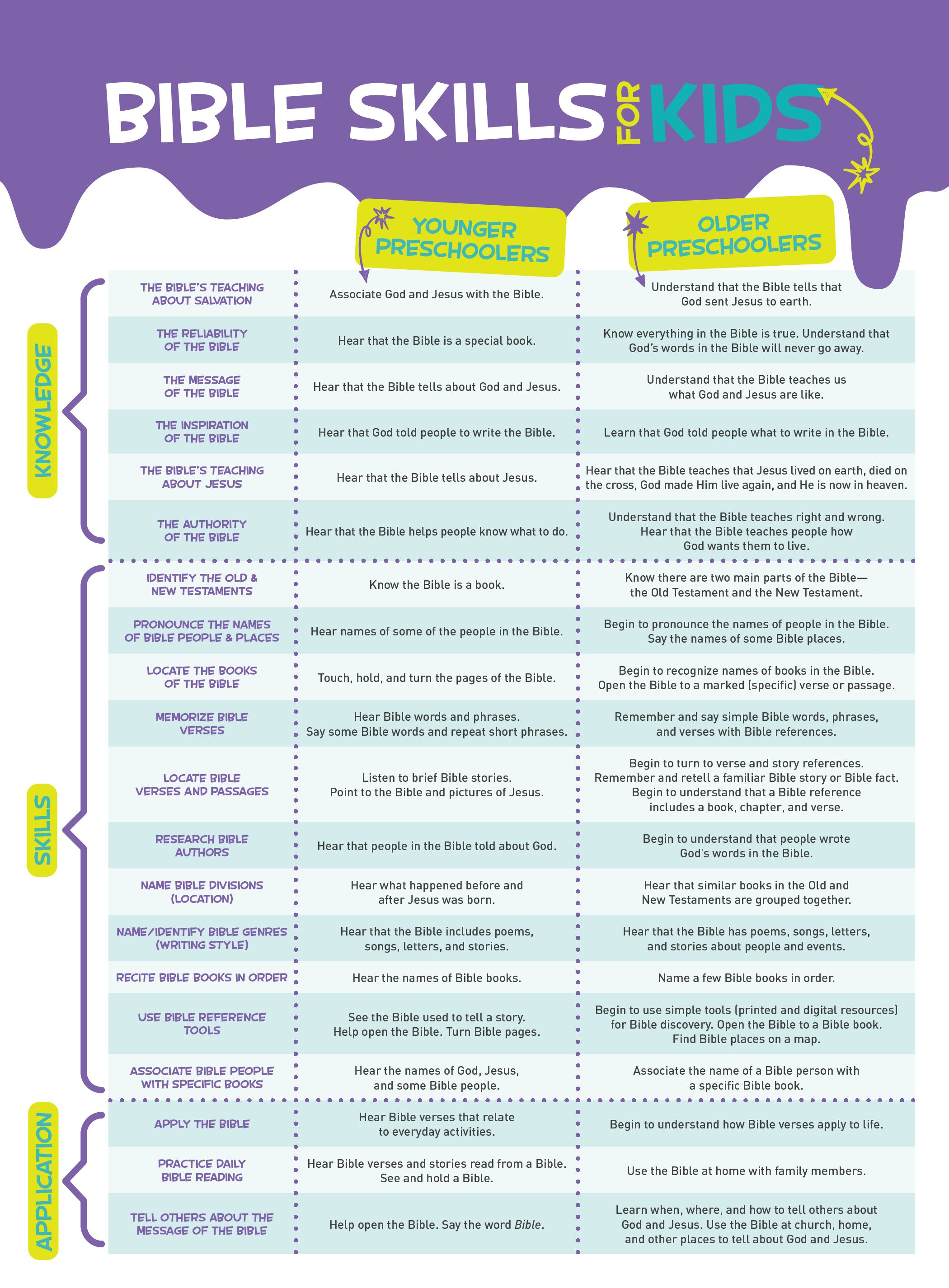 Bible Skills for Kids poster
