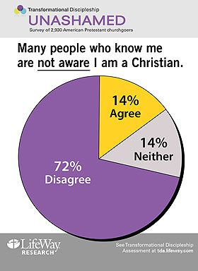 Many Churchgoers Not Open about Their Faith