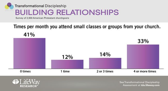 Times per month you attend classes or small groups