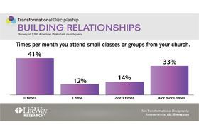 LifeWay Research Survey on Building Relationships