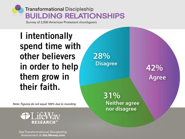 I intentionally spend time with other believers