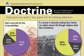 Spiritual Maturity Tied to Strong Doctrinal