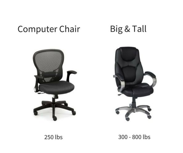 Office Chair Weight Limits