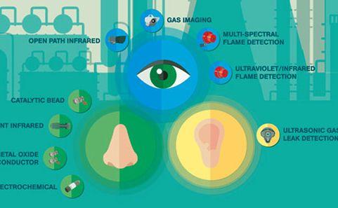 分层式气体和火焰监测