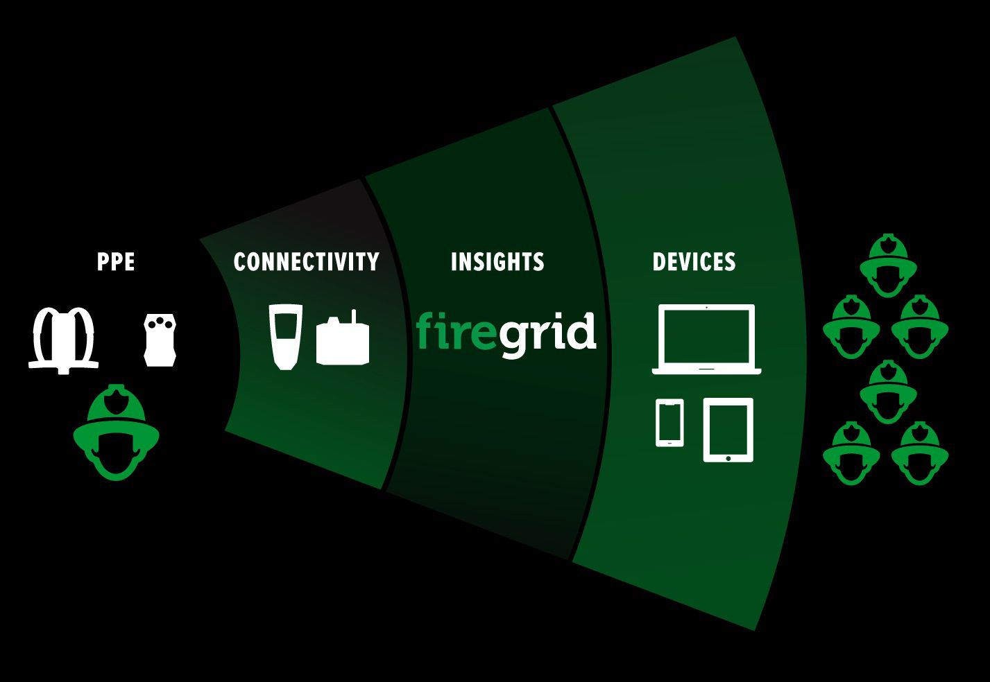 An illustration of how FireGrid works.