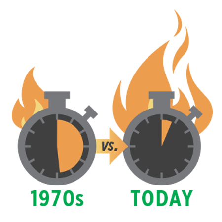 Two clocks illustrate the change in time to flashover from the 1970's until today