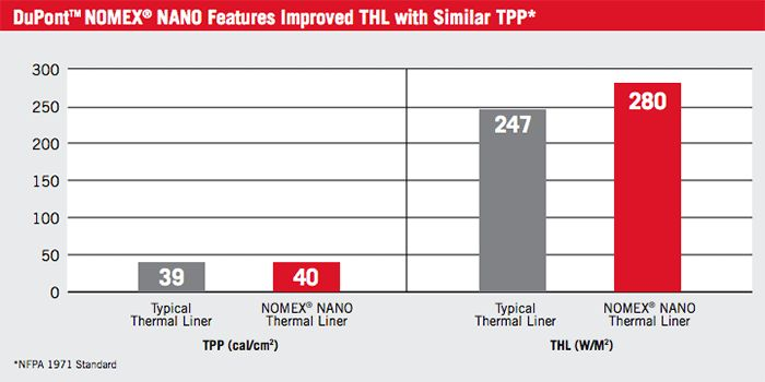 DuPont Nomex Nano TPP & THL feature table