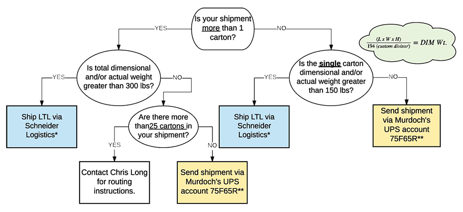 Shipping Flow Chart